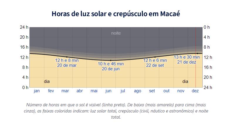 Horas de luz solar e crepúsculo em Macaé