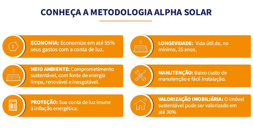 Metodologia de energia fotovoltaica da Alpha Solar