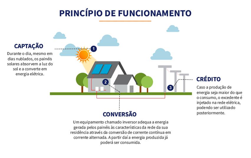 Princípio de funcionamento da energia fotovoltaica