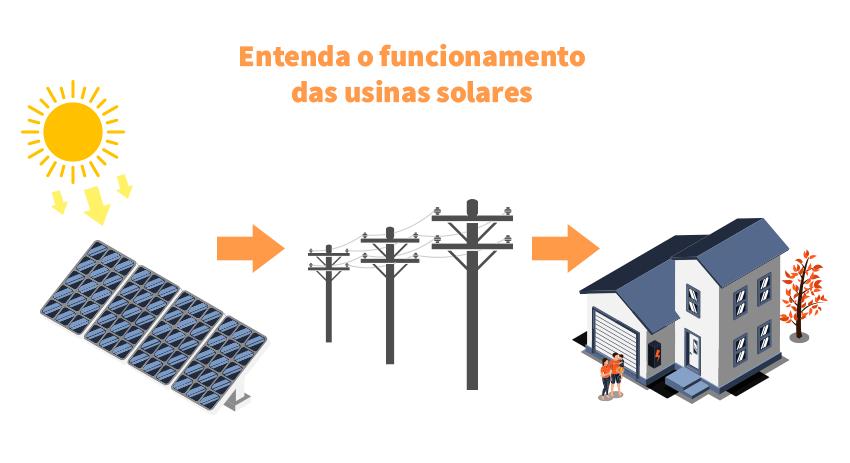 Funcionamento das usinas solares