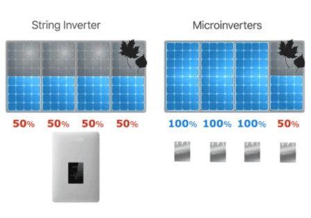 Inversor ou micro inversor: diferenças