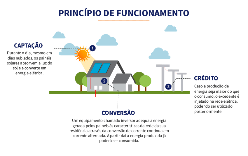 Princípios de funcionamento da energia solar fotovoltaica