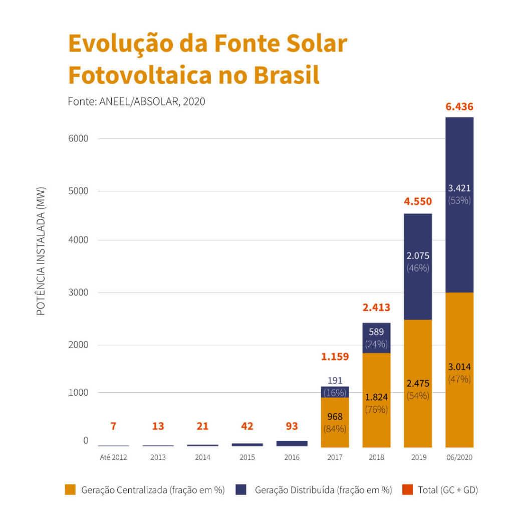 Evolução da energia solar no Brasil