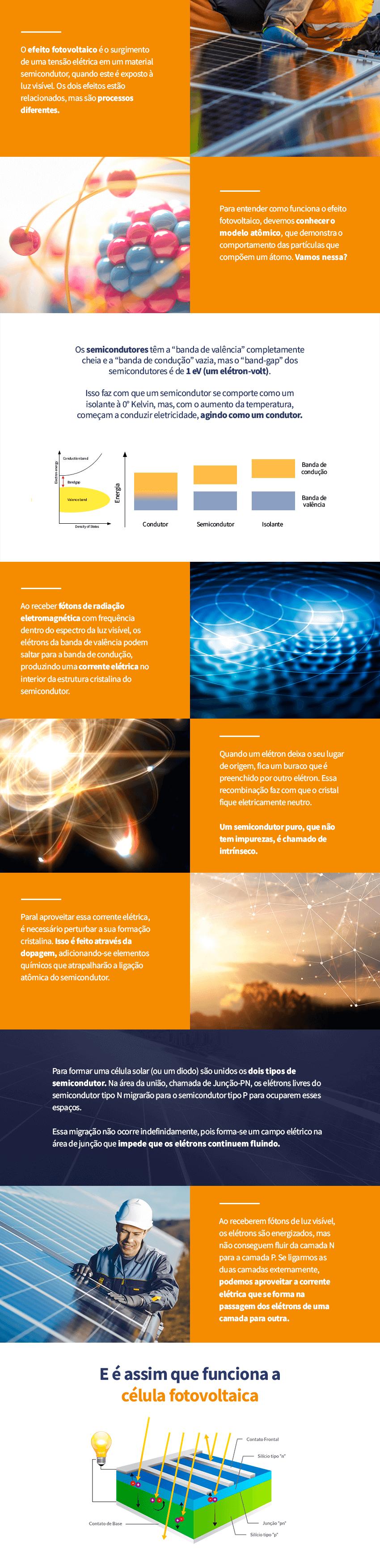 Infográfico como funciona a tensão elétrica dentro da célula solar